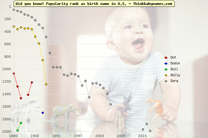 Top 2000 baby names ranking of Dot, Dodie, Doll, Dolly, Dora in U.S.