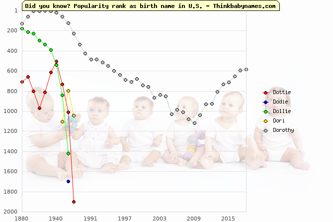 Top 2000 baby names ranking of Dottie, Dodie, Dollie, Dori, Dorothy in U.S.