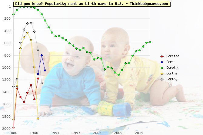Top 2000 baby names ranking of Doretta, Dori, Dorothy, Dortha, Dorthy in U.S.