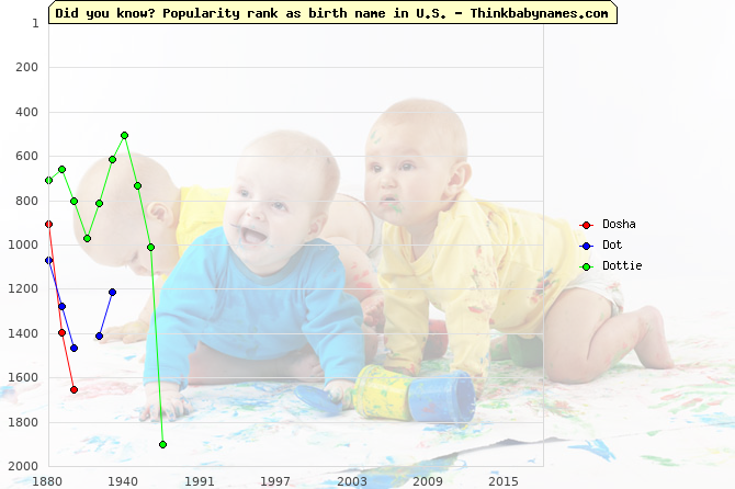 Top 2000 baby names ranking of Dosha, Dot, Dottie in U.S.