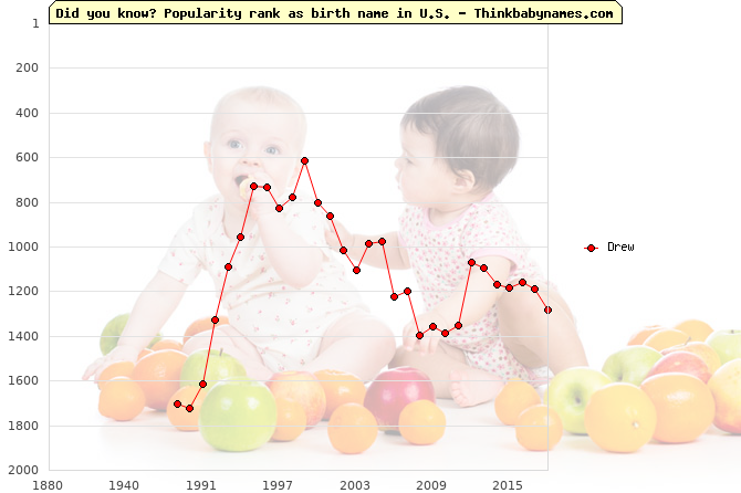 Top 2000 baby names ranking of Drew name in U.S.
