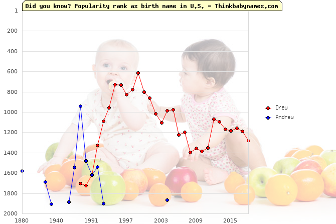 Top 2000 baby names ranking of Drew, Andrew in U.S.