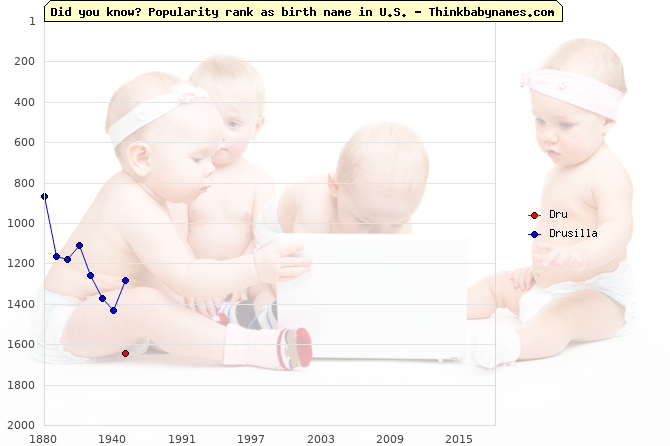 Top 2000 baby names ranking of Dru, Drusilla in U.S.