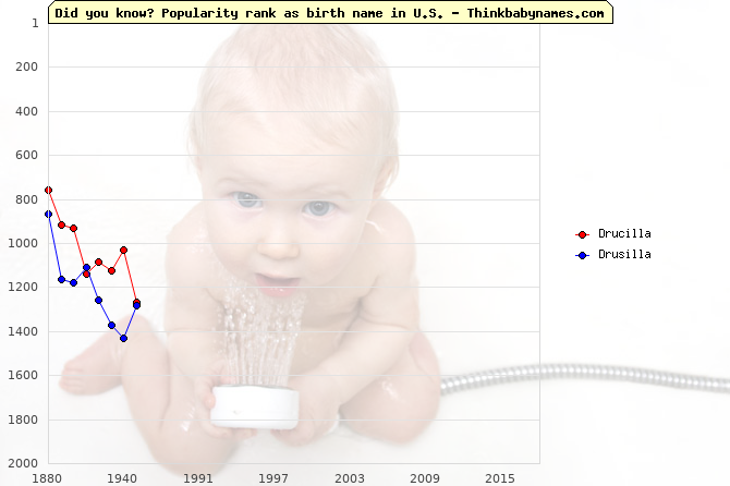 Top 2000 baby names ranking of Drucilla, Drusilla in U.S.