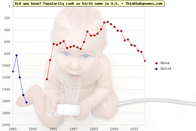 Top 2000 baby names ranking of Dulce, Dulcie in U.S.