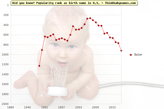 Top 2000 baby names ranking of Dulce in U.S.