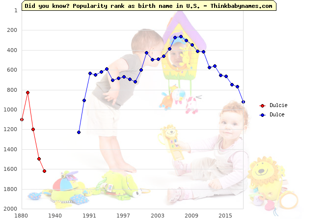 Top 2000 baby names ranking of Dulcie, Dulce in U.S.