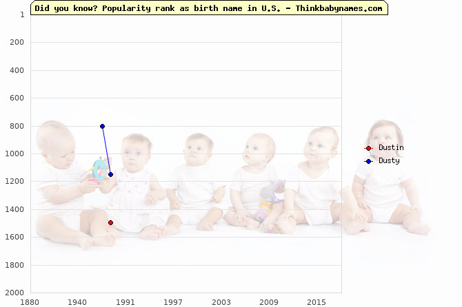 Top 2000 baby names ranking of Dustin, Dusty in U.S.