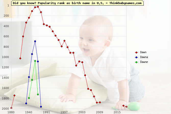 Top 2000 baby names ranking of Dawn, Dawna, Dawne in U.S.