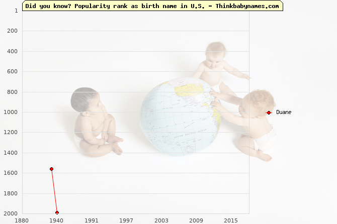 Top 2000 baby names ranking of Duane in U.S.