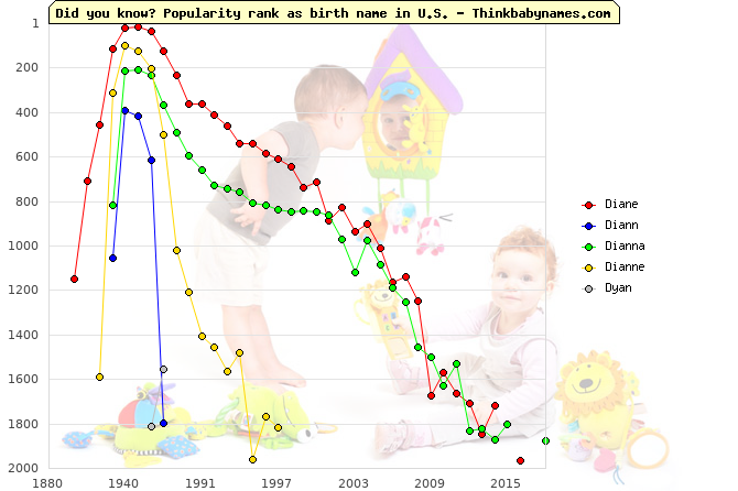 Top 2000 baby names ranking of Diane, Diann, Dianna, Dianne, Dyan in U.S.