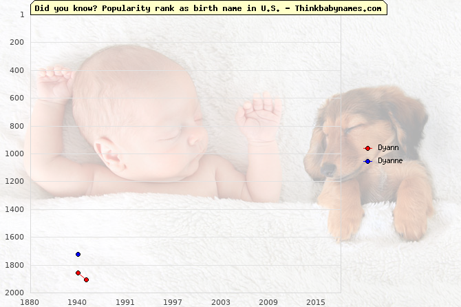 Top 2000 baby names ranking of Dyann, Dyanne in U.S.