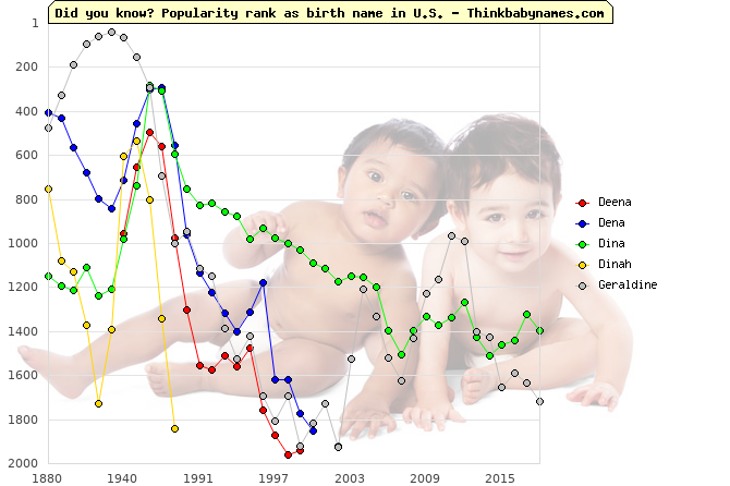 Top 2000 baby names ranking of Deena, Dena, Dina, Dinah, Geraldine in U.S.