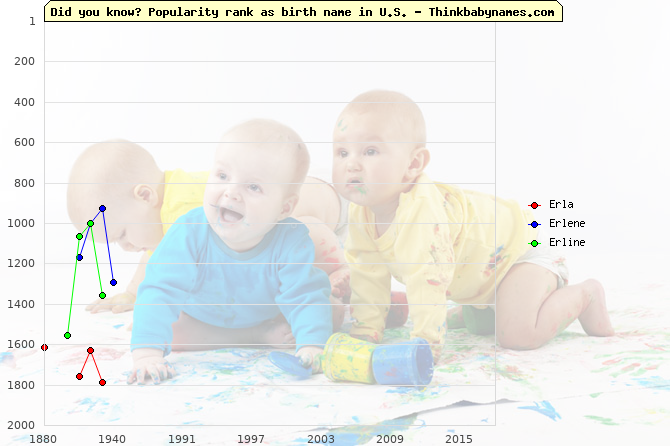 Top 2000 baby names ranking of Erla, Erlene, Erline in U.S.
