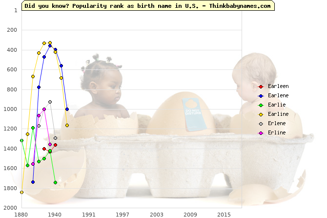 Top 2000 baby names ranking of Earleen, Earlene, Earlie, Earline, Erlene, Erline in U.S.
