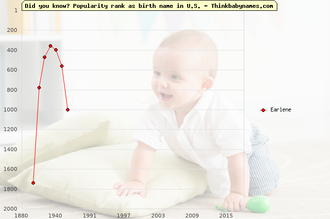 Top 2000 baby names ranking of Earlene name in U.S.