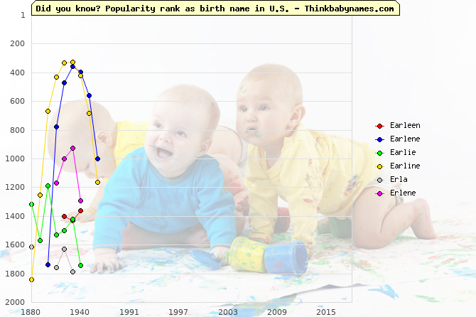 Top 2000 baby names ranking of Earleen, Earlene, Earlie, Earline, Erla, Erlene in U.S.