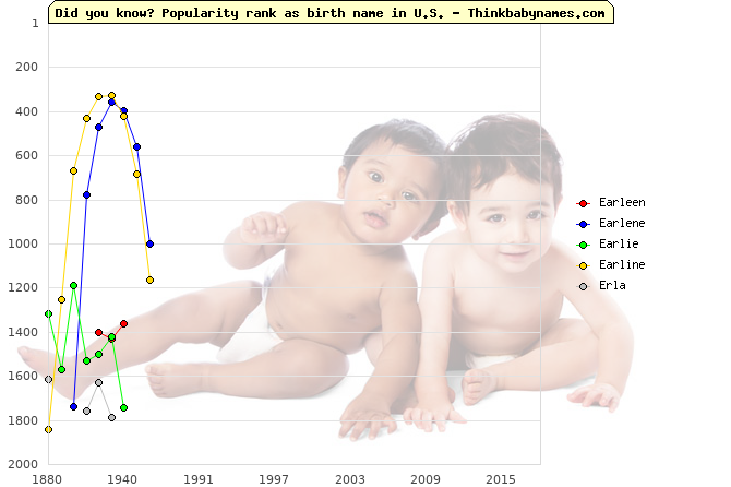 Top 2000 baby names ranking of Earleen, Earlene, Earlie, Earline, Erla in U.S.