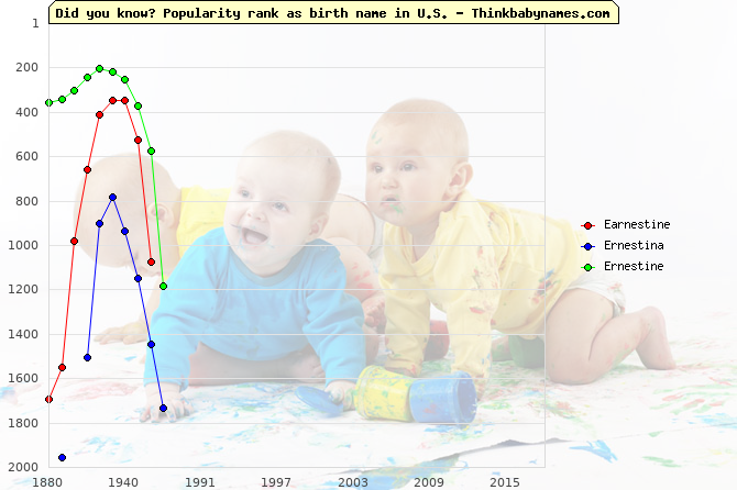 Top 2000 baby names ranking of Earnestine, Ernestina, Ernestine in U.S.