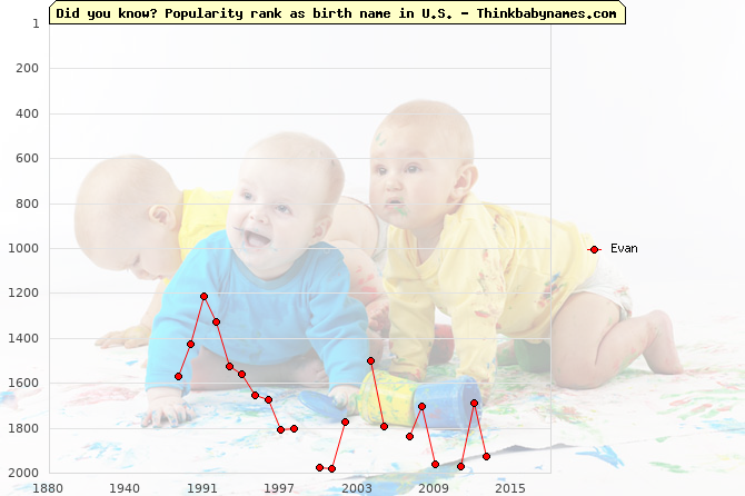 Top 2000 baby names ranking of Evan in U.S.