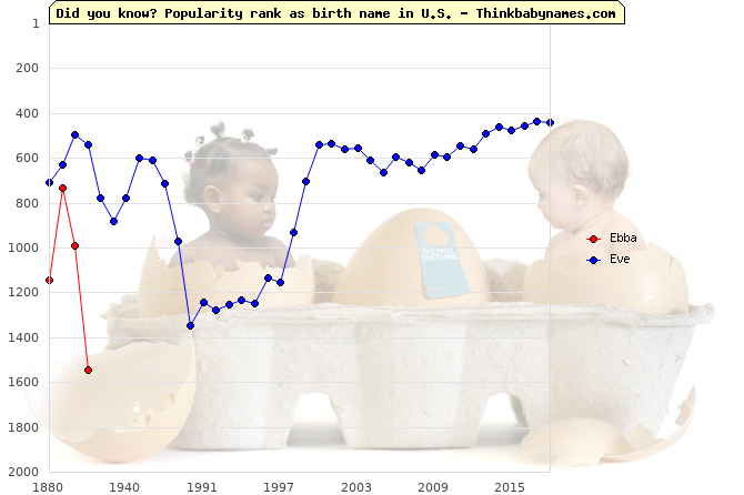 Top 2000 baby names ranking of Ebba, Eve in U.S.