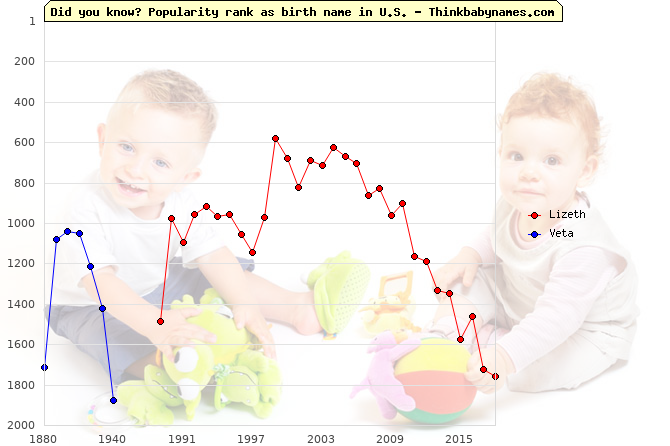 Top 2000 baby names ranking of Lizeth, Veta in U.S.