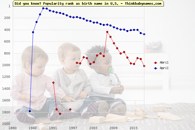 Top 2000 baby names ranking of Abril, April in U.S.