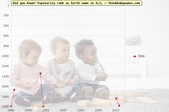 Top 2000 baby names ranking of Echo name in U.S.