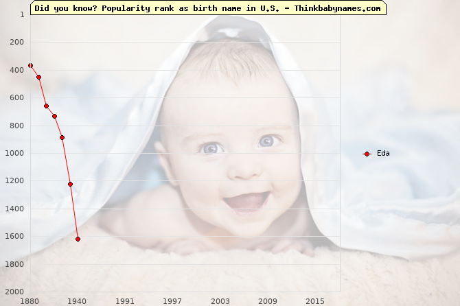 Top 2000 baby names ranking of Eda name in U.S.
