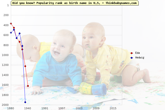 Top 2000 baby names ranking of Eda, Hedwig in U.S.