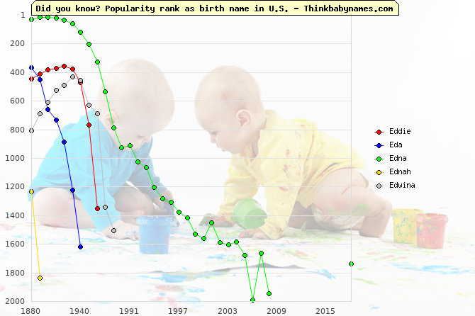 Top 2000 baby names ranking of Eddie, Eda, Edna, Ednah, Edwina in U.S.