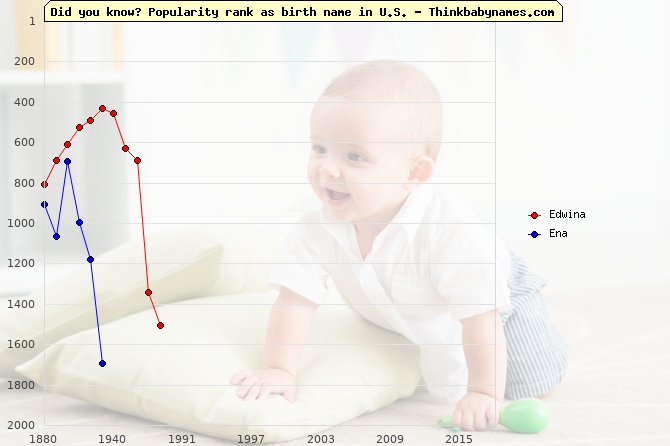 Top 2000 baby names ranking of Edwina, Ena in U.S.