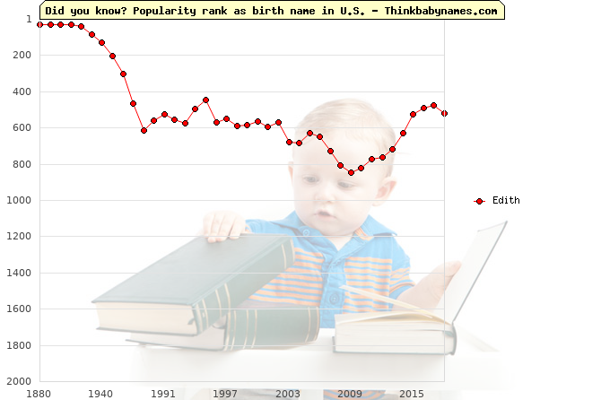 Top 2000 baby names ranking of Edith name in U.S.