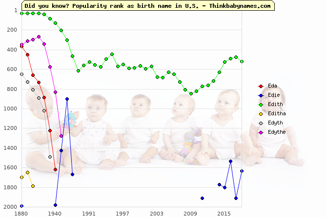 Top 2000 baby names ranking of Eda, Edie, Edith, Editha, Edyth, Edythe in U.S.