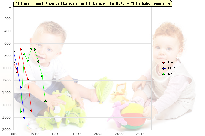 Top 2000 baby names ranking of Ena, Etna, Nedra in U.S.