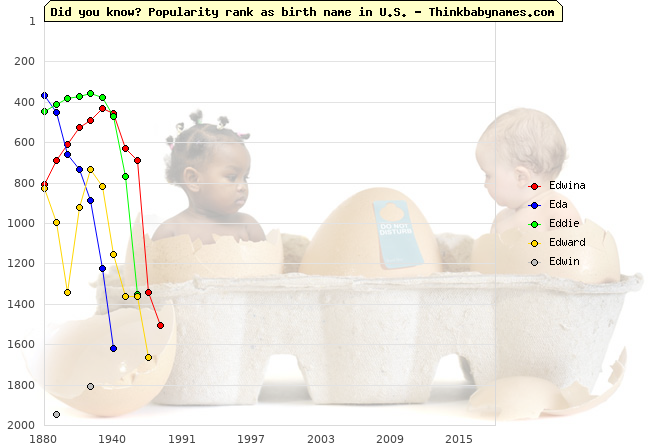 Top 2000 baby names ranking of Edwina, Eda, Eddie, Edward, Edwin in U.S.