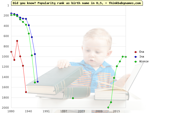 Top 2000 baby names ranking of Ena, Ina, Winnie in U.S.