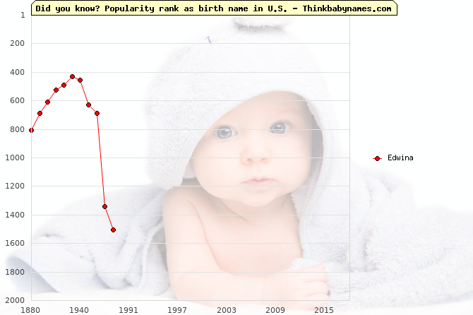Top 2000 baby names ranking of Edwina in U.S.