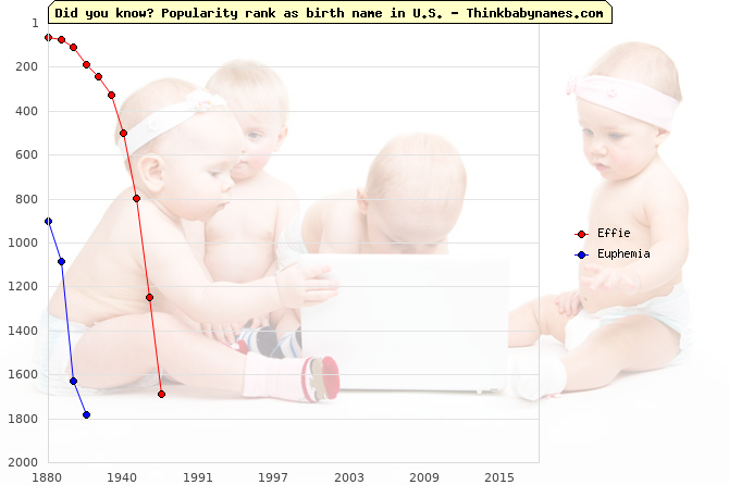 Top 2000 baby names ranking of Effie, Euphemia in U.S.