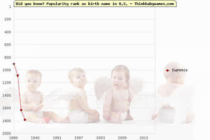 Top 2000 baby names ranking of Euphemia in U.S.