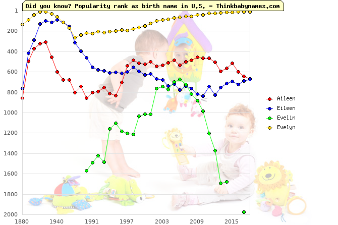 Top 2000 baby names ranking of Aileen, Eileen, Evelin, Evelyn in U.S.