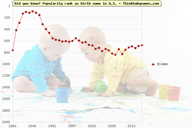 Top 2000 baby names ranking of Eileen name in U.S.