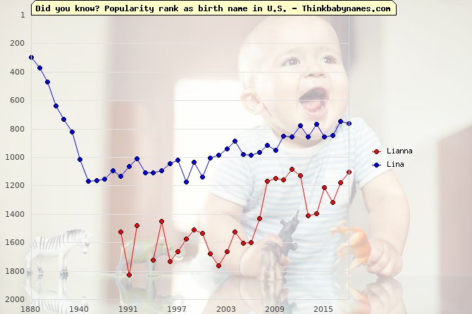 Top 2000 baby names ranking of Lianna, Lina in U.S.