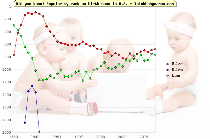 Top 2000 baby names ranking of Eileen, Eilene, Lina in U.S.
