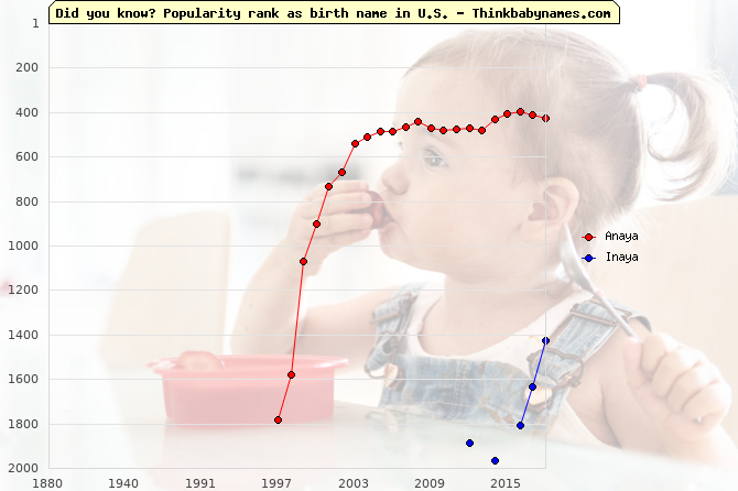 Top 2000 baby names ranking of Anaya, Inaya in U.S.