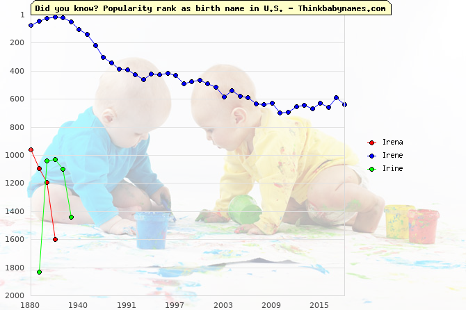 Top 2000 baby names ranking of Irena, Irene, Irine in U.S.