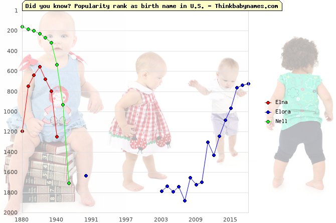 Top 2000 baby names ranking of Elna, Elora, Nell in U.S.
