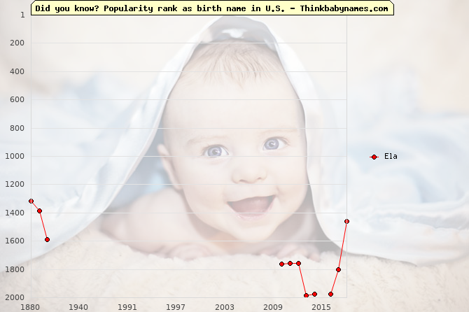 Top 2000 baby names ranking of Ela name in U.S.