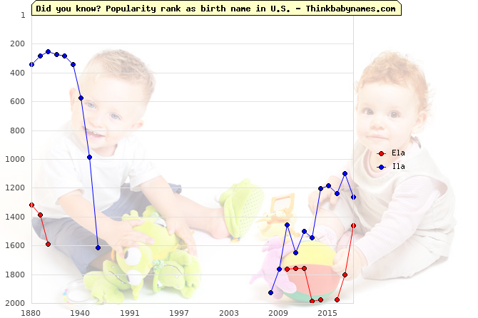 Top 2000 baby names ranking of Ela, Ila in U.S.