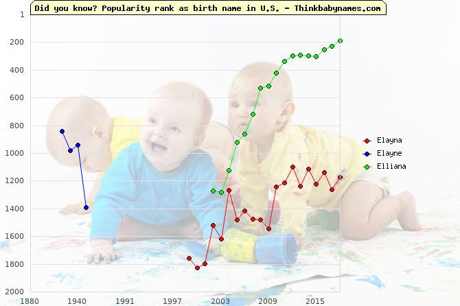 Top 2000 baby names ranking of Elayna, Elayne, Elliana in U.S.